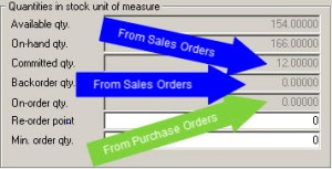 On Order Quantities in Inventory